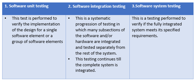 software verification levels