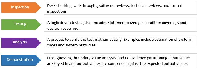softwre verification type