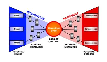 Assess Risk Interactions