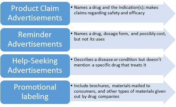 Basic types of Drug