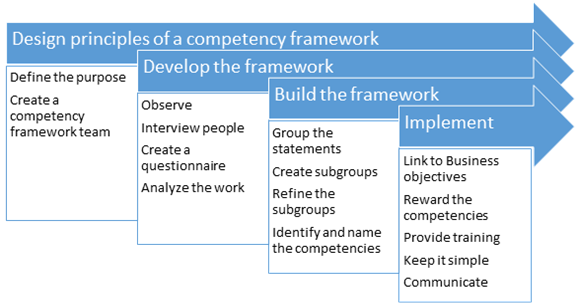 Build a competency framework