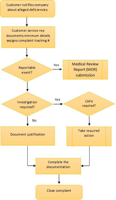Complaint handling process