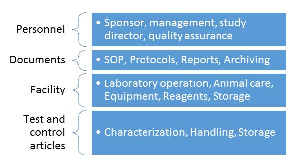 Elements of GLP