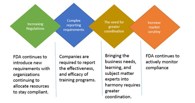 FDA Regulatory compliance