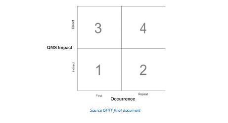ISO 13485 grading matrix