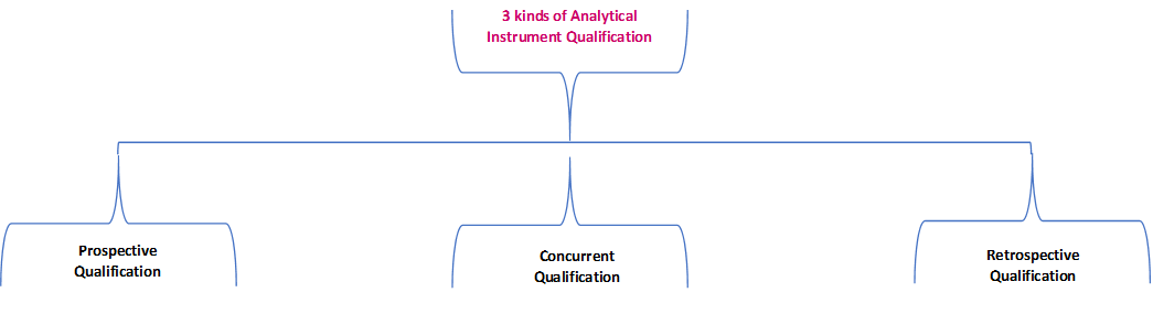 Instrument Qualification