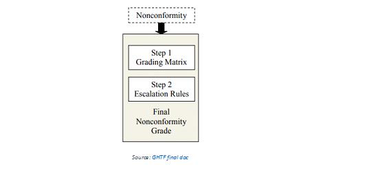 MDSAP Grading System