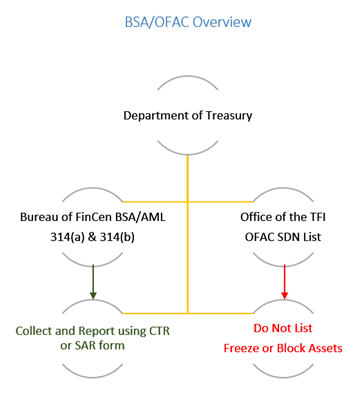OFAC overview