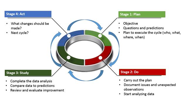 PDSA model