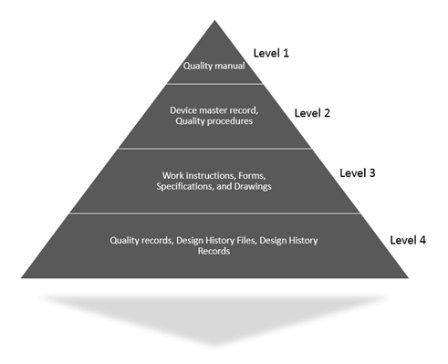 QMS Hierarchy example