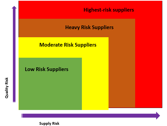 Risk and Supplier Classification