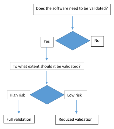 COTS Software Validation - Regulatory Requirements and Risk