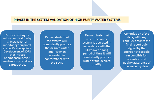 System validation