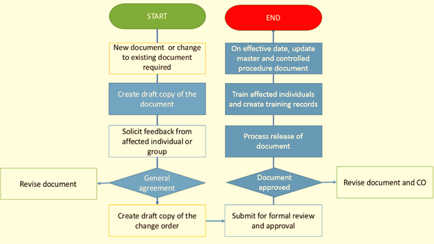 The SOP process