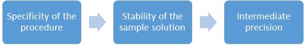 USP analytical procedures