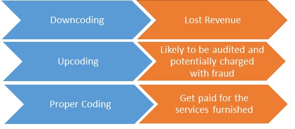 Evaluation and Management (E/M) Coding: Guidelines and Best