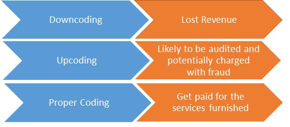 Coding system for EM