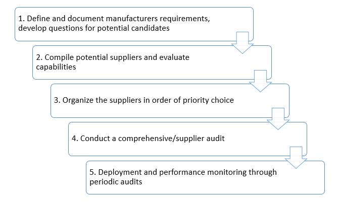 steps for supplier evaluation