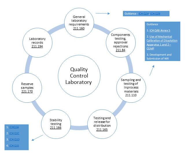 for Quality control laboratories