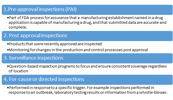 FDA Inspection Management: Pre-during and Post-inspection