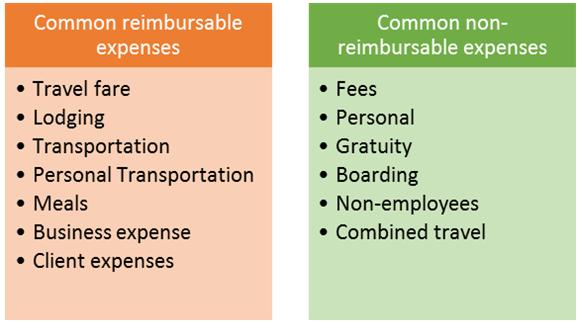 non reimbursable
