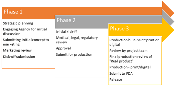 process involves 3 phases