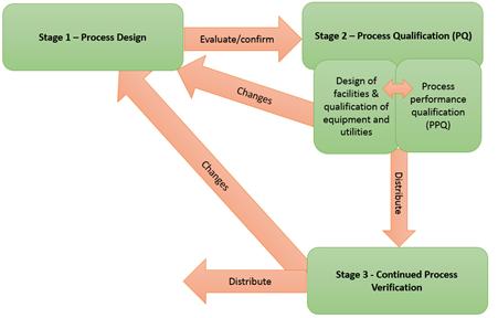 Process Validation Activities