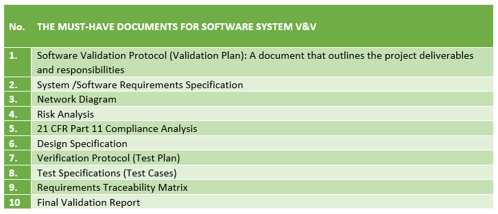 software design verification