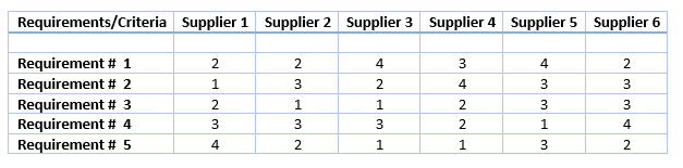 supplier evaluation sheet
