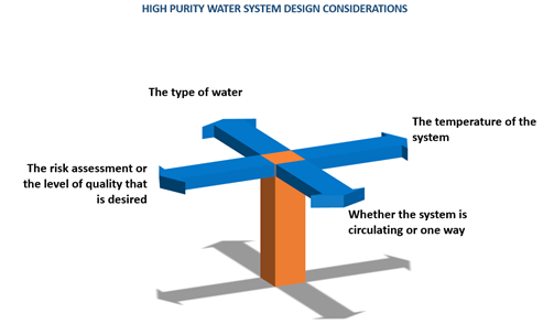 design of the water system