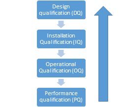 water system validation steps